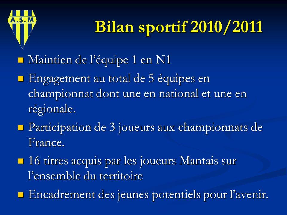 Bilan sportif 2010/2011 Bilan sportif 2010/2011 Maintien de léquipe 1 en N1 Maintien de léquipe 1 en N1 Engagement au total de 5 équipes en championna