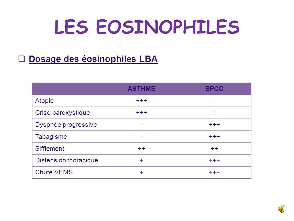LES EOSINOPHILES Dosage des éosinophiles sériques: Suspicion dallergie mais ce nest pas un facteur discriminant Taux est fonction de la sévérité de la