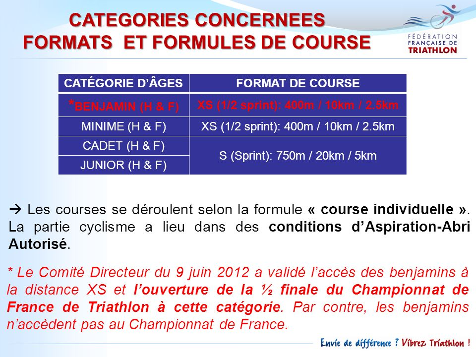 CATEGORIES CONCERNEES FORMATS ET FORMULES DE COURSE Les courses se déroulent selon la formule « course individuelle ».