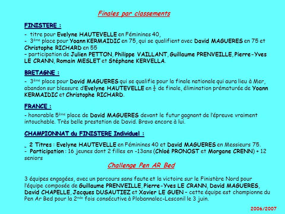 FINISTERE : BRETAGNE : FRANCE : CHAMPIONNAT du FINISTERE Individuel : Finales par classements FINISTERE : - titre pour Evelyne HAUTEVELLE en Féminines 40, - 3 ème place pour Yoann KERMAIDIC en 75, qui se qualifient avec David MAGUERES en 75 et Christophe RICHARD en 55 – participation de Julien PETTON, Philippe VAILLANT, Guillaume PRENVEILLE, Pierre-Yves LE CRANN, Romain MESLET et Stéphane KERVELLA.