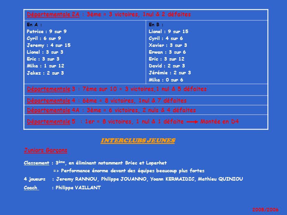 Départementale 2A : 3ème = 3 victoires, 1nul & 2 défaites En A : Patrice : 9 sur 9 Cyril : 6 sur 9 Jeremy : 4 sur 15 Lionel : 3 sur 3 Eric : 3 sur 3 M
