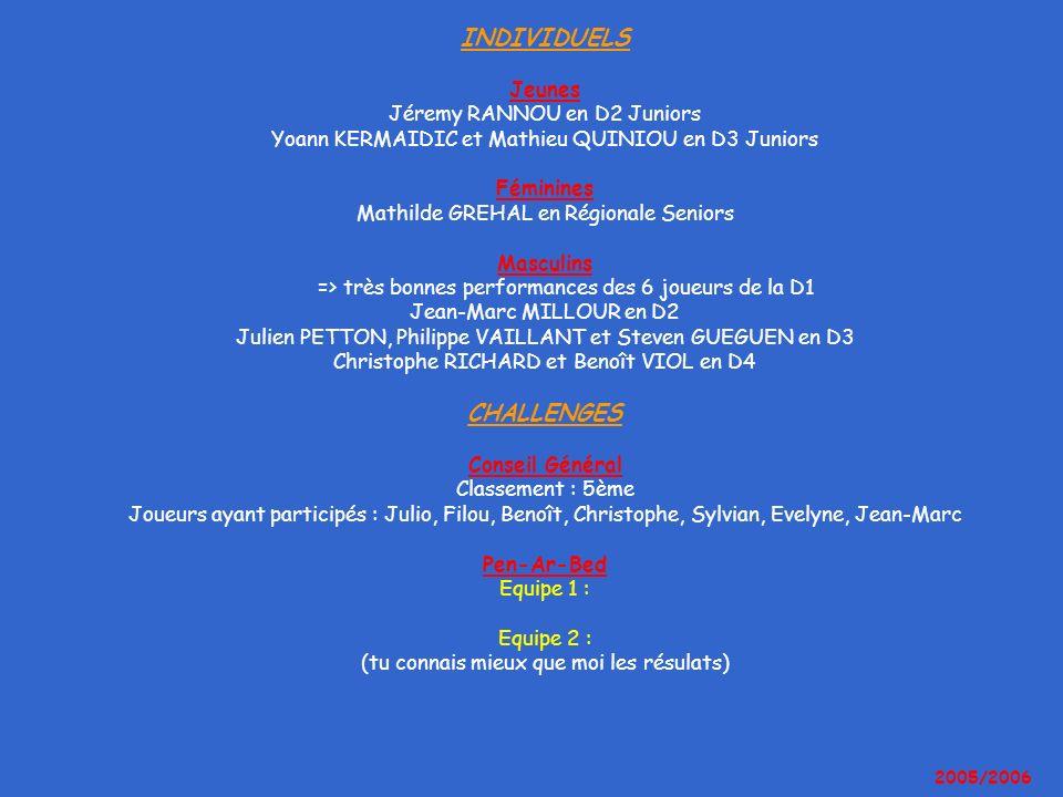 INDIVIDUELS Jeunes Jéremy RANNOU en D2 Juniors Yoann KERMAIDIC et Mathieu QUINIOU en D3 Juniors Féminines Mathilde GREHAL en Régionale Seniors Masculi
