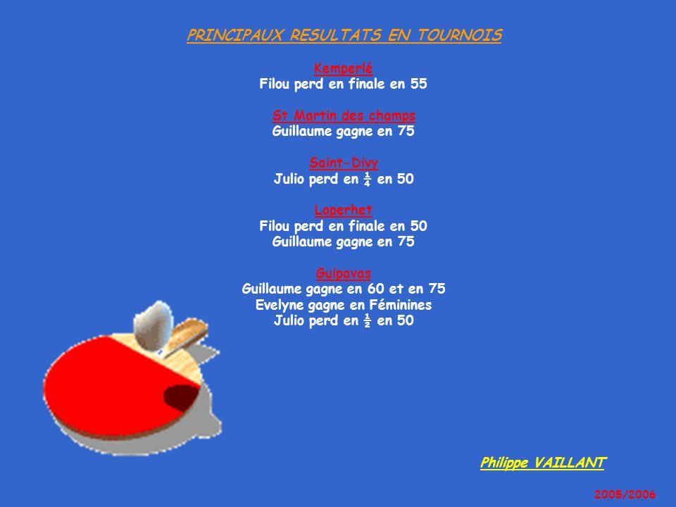 PRINCIPAUX RESULTATS EN TOURNOIS Kemperlé Filou perd en finale en 55 St Martin des champs Guillaume gagne en 75 Saint-Divy Julio perd en ¼ en 50 Loper