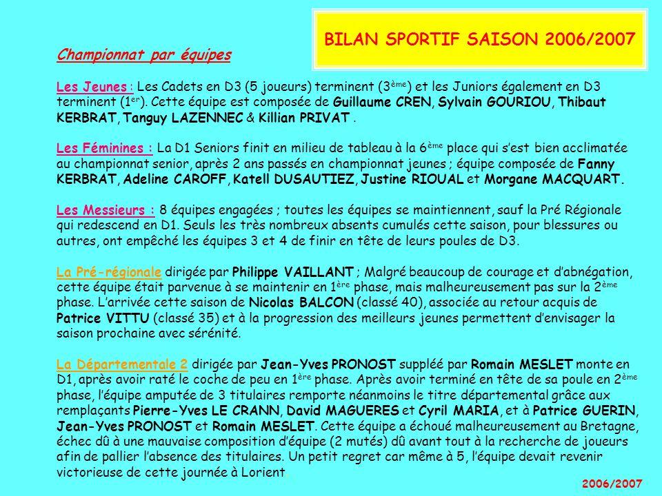 Championnat par équipes Les Jeunes : Les Cadets en D3 (5 joueurs) terminent (3 ème ) et les Juniors également en D3 terminent (1 er ). Cette équipe es