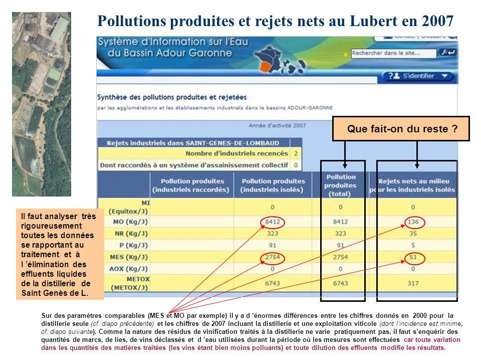 Pollutions produites et rejets nets au Lubert en 2007 Sur des paramètres comparables (MES et MO par exemple) il y a d énormes différences entre les ch
