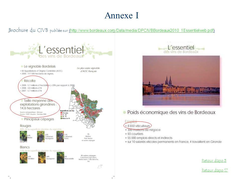 Annexe I Brochure du CIVB publi é e sur (http://www.bordeaux.com/Data/media/DPCIVBBordeaux2010_1Essentielweb.pdf)http://www.bordeaux.com/Data/media/DP