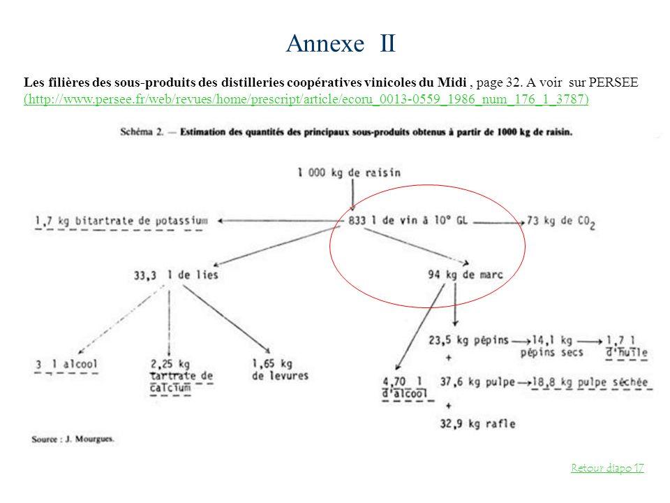 Annexe II Les filières des sous-produits des distilleries coopératives vinicoles du Midi, page 32. A voir sur PERSEE (http://www.persee.fr/web/revues/