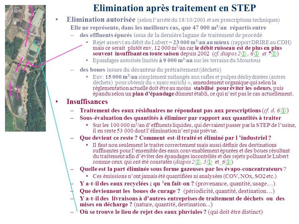 Elimination après traitement en STEP Elimination autorisée (selon larrêté du 18/10/2001 et ses prescriptions techniques) Elle ne représente, dans les