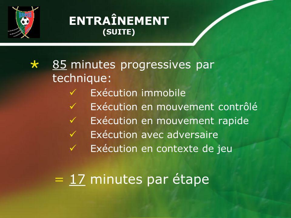 ENTRAÎNEMENT (SUITE) 85 minutes progressives par technique: Exécution immobile Exécution en mouvement contrôlé Exécution en mouvement rapide Exécution avec adversaire Exécution en contexte de jeu = 17 minutes par étape