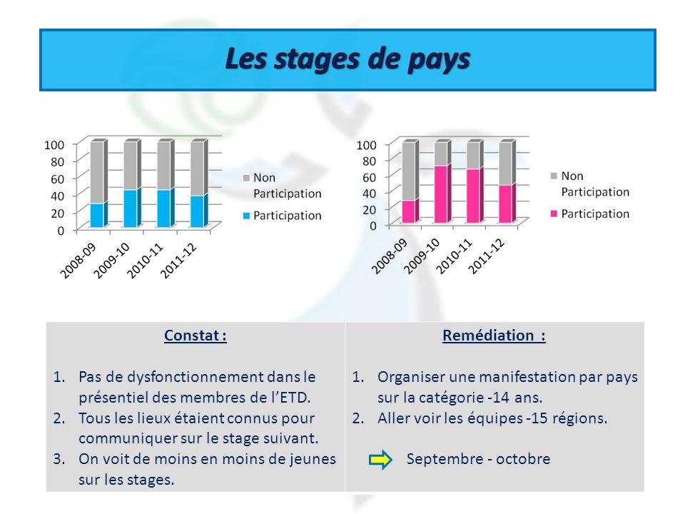 4 Constat : 1.Pas de dysfonctionnement dans le présentiel des membres de lETD. 2.Tous les lieux étaient connus pour communiquer sur le stage suivant.