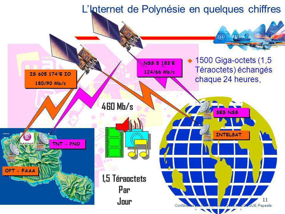 Conférence LoLiTa Polynésie © 2008 Paul DUGUE, Papeete. 10 LInternet de Polynésie en quelques chiffres 92% de nos abonnés ont un accès ADSL (85% en mé
