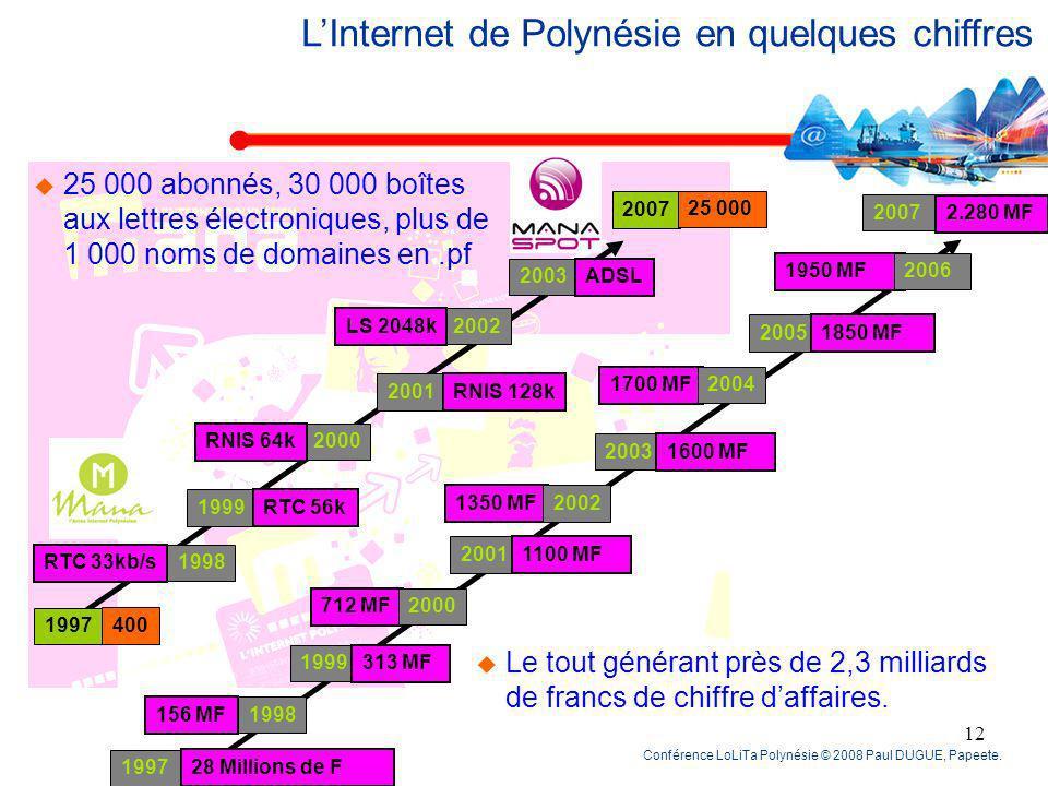 Conférence LoLiTa Polynésie © 2008 Paul DUGUE, Papeete. 11 LInternet de Polynésie en quelques chiffres 1500 Giga-octets (1,5 Téraoctets) échangés chaq