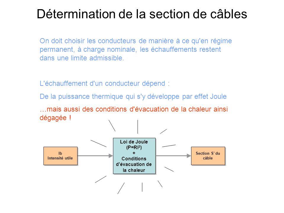Détermination de la section de câbles Pour les conditions d évacuation de la chaleur il faut prendre en compte les paramètres suivants : Loi de Joule (P=RI 2 ) + Conditions d évacuation de la chaleur Loi de Joule (P=RI 2 ) + Conditions d évacuation de la chaleur Section S du câble Le mode de pose Le type d éléments conducteurs L influence mutuelle des autrescircuits La température ambiante La nature de l isolant Iz Intensité utile Iz Intensité utile