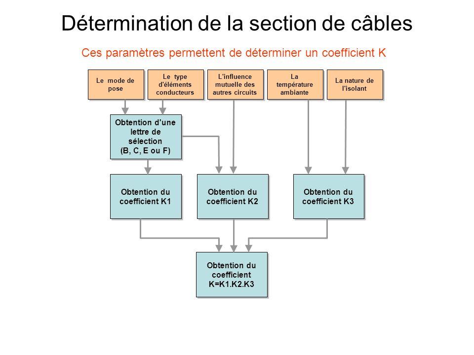 Détermination de la section de câbles Prise en compte des conditions d évacuation de la chaleur Ib = Iz / K Prise en compte des conditions d évacuation de la chaleur Ib = Iz / K IbIz Ib Intensité utile Ib Intensité utile La nature de l isolant Nombre de conducteurs Section S du câble Il est ainsi possible de calculer Iz, courant équivalent thermique, puis la section S corrigée