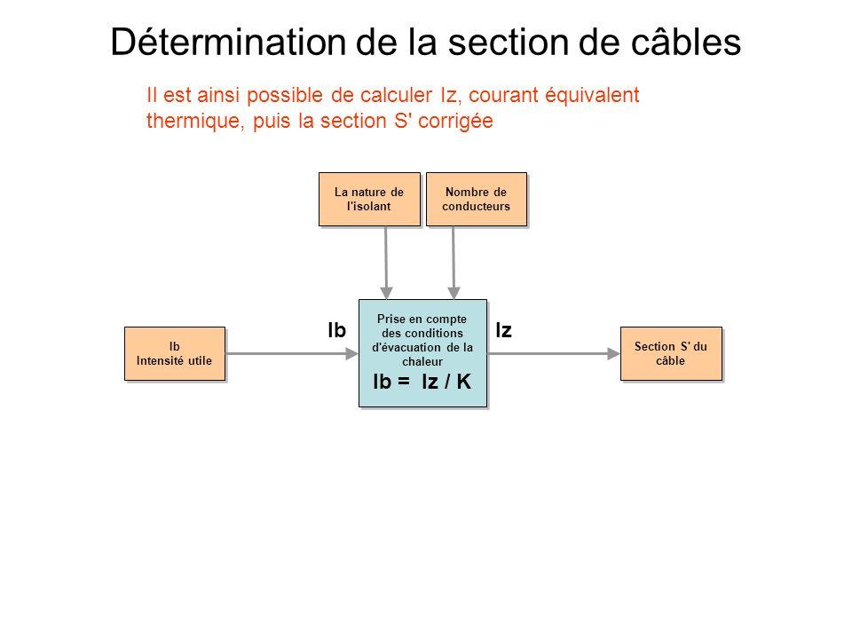 Détermination de la section de câbles Prise en compte des conditions d'évacuation de la chaleur Ib = Iz / K Prise en compte des conditions d'évacuatio