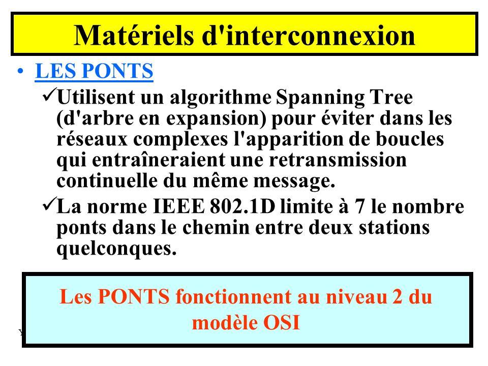 Yonel GRUSSON 105 LES PONTS Utilisent un algorithme Spanning Tree (d arbre en expansion) pour éviter dans les réseaux complexes l apparition de boucles qui entraîneraient une retransmission continuelle du même message.