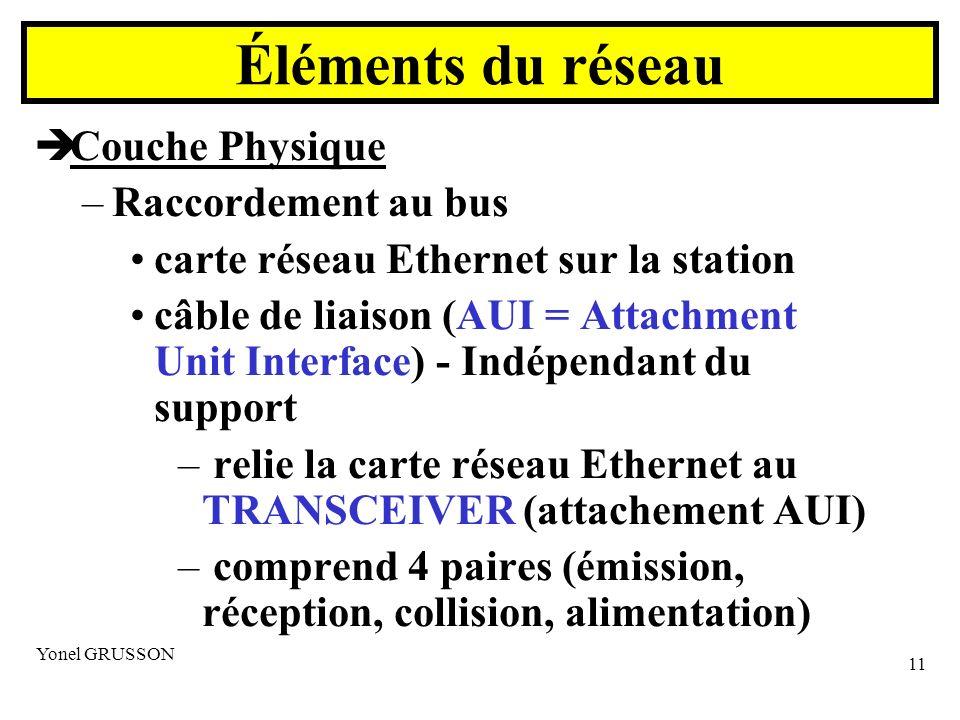 Yonel GRUSSON 11 Couche Physique –Raccordement au bus carte réseau Ethernet sur la station câble de liaison (AUI = Attachment Unit Interface) - Indépendant du support – relie la carte réseau Ethernet au TRANSCEIVER (attachement AUI) – comprend 4 paires (émission, réception, collision, alimentation) Éléments du réseau