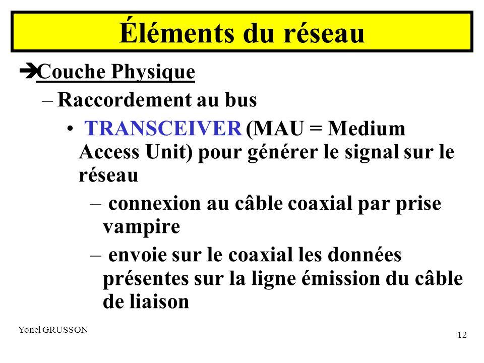 Yonel GRUSSON 12 Couche Physique –Raccordement au bus TRANSCEIVER (MAU = Medium Access Unit) pour générer le signal sur le réseau – connexion au câble coaxial par prise vampire – envoie sur le coaxial les données présentes sur la ligne émission du câble de liaison Éléments du réseau