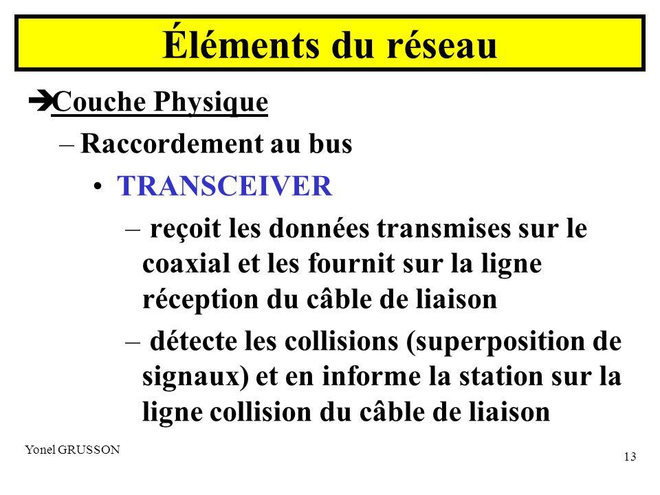 Yonel GRUSSON 13 Couche Physique –Raccordement au bus TRANSCEIVER – reçoit les données transmises sur le coaxial et les fournit sur la ligne réception du câble de liaison – détecte les collisions (superposition de signaux) et en informe la station sur la ligne collision du câble de liaison Éléments du réseau