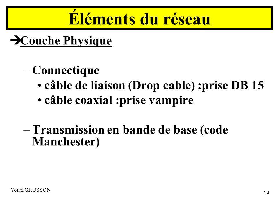 Yonel GRUSSON 14 Couche Physique –Connectique câble de liaison (Drop cable) :prise DB 15 câble coaxial :prise vampire –Transmission en bande de base (code Manchester) Éléments du réseau