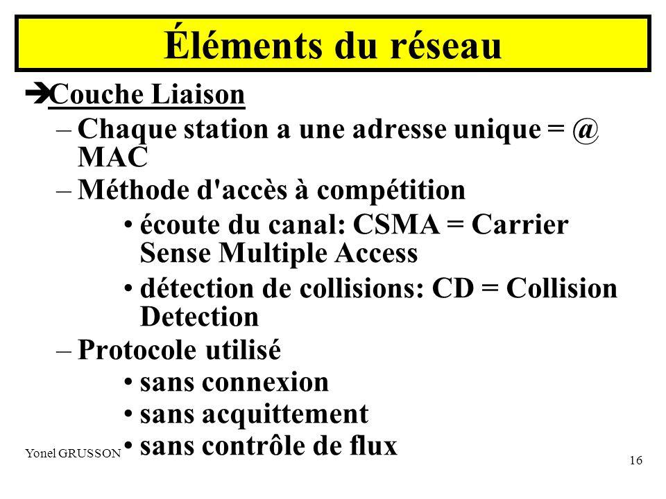 Yonel GRUSSON 16 Couche Liaison –Chaque station a une adresse unique = @ MAC –Méthode d accès à compétition écoute du canal: CSMA = Carrier Sense Multiple Access détection de collisions: CD = Collision Detection –Protocole utilisé sans connexion sans acquittement sans contrôle de flux Éléments du réseau