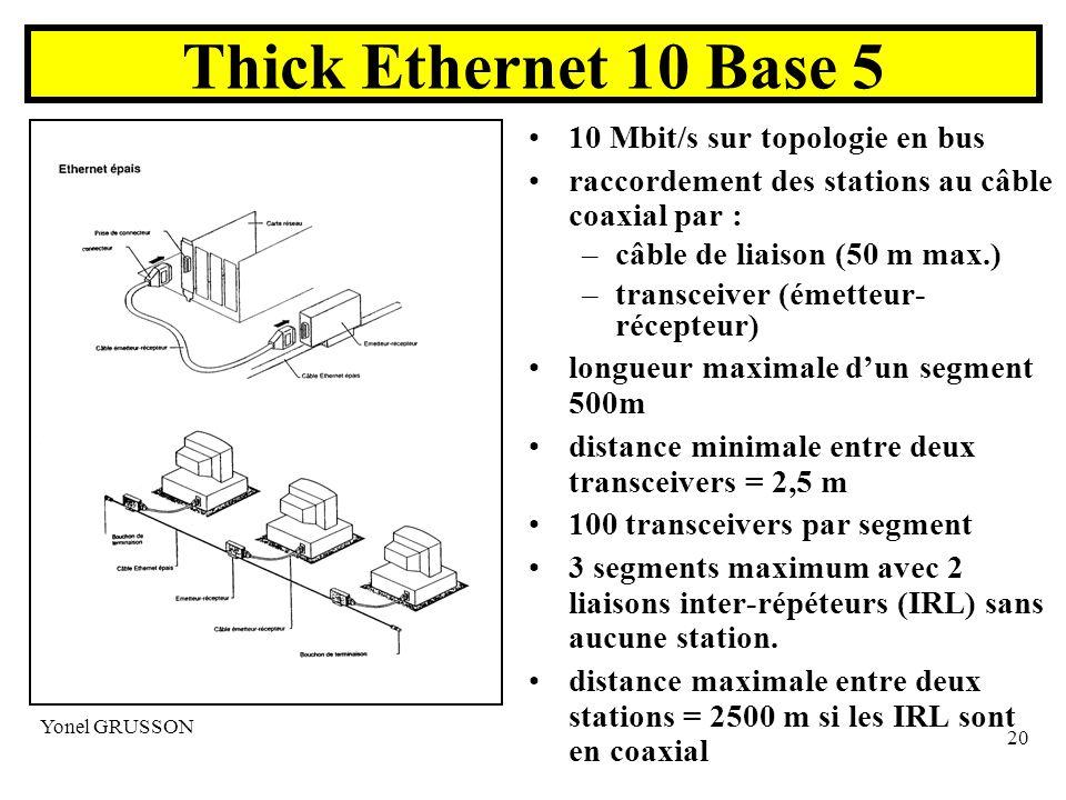 Yonel GRUSSON 20 Thick Ethernet 10 Base 5 10 Mbit/s sur topologie en bus raccordement des stations au câble coaxial par : –câble de liaison (50 m max.) –transceiver (émetteur- récepteur) longueur maximale dun segment 500m distance minimale entre deux transceivers = 2,5 m 100 transceivers par segment 3 segments maximum avec 2 liaisons inter-répéteurs (IRL) sans aucune station.
