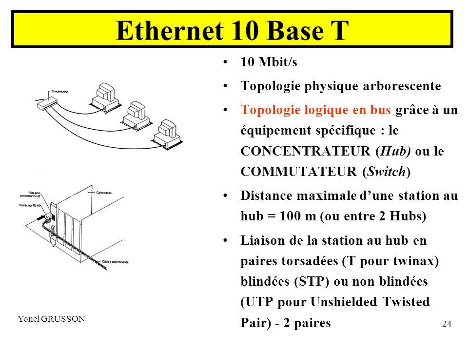 Yonel GRUSSON 24 10 Mbit/s Topologie physique arborescente Topologie logique en bus grâce à un équipement spécifique : le CONCENTRATEUR (Hub) ou le COMMUTATEUR (Switch) Distance maximale dune station au hub = 100 m (ou entre 2 Hubs) Liaison de la station au hub en paires torsadées (T pour twinax) blindées (STP) ou non blindées (UTP pour Unshielded Twisted Pair) - 2 paires Ethernet 10 Base T
