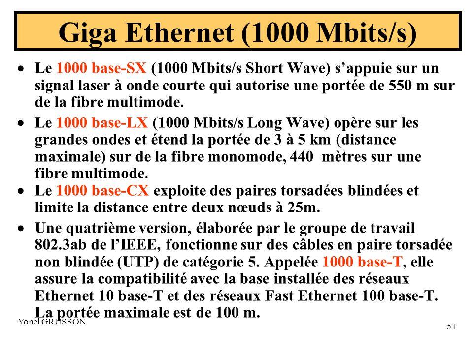 Yonel GRUSSON 51 Le 1000 base-SX (1000 Mbits/s Short Wave) sappuie sur un signal laser à onde courte qui autorise une portée de 550 m sur de la fibre multimode.
