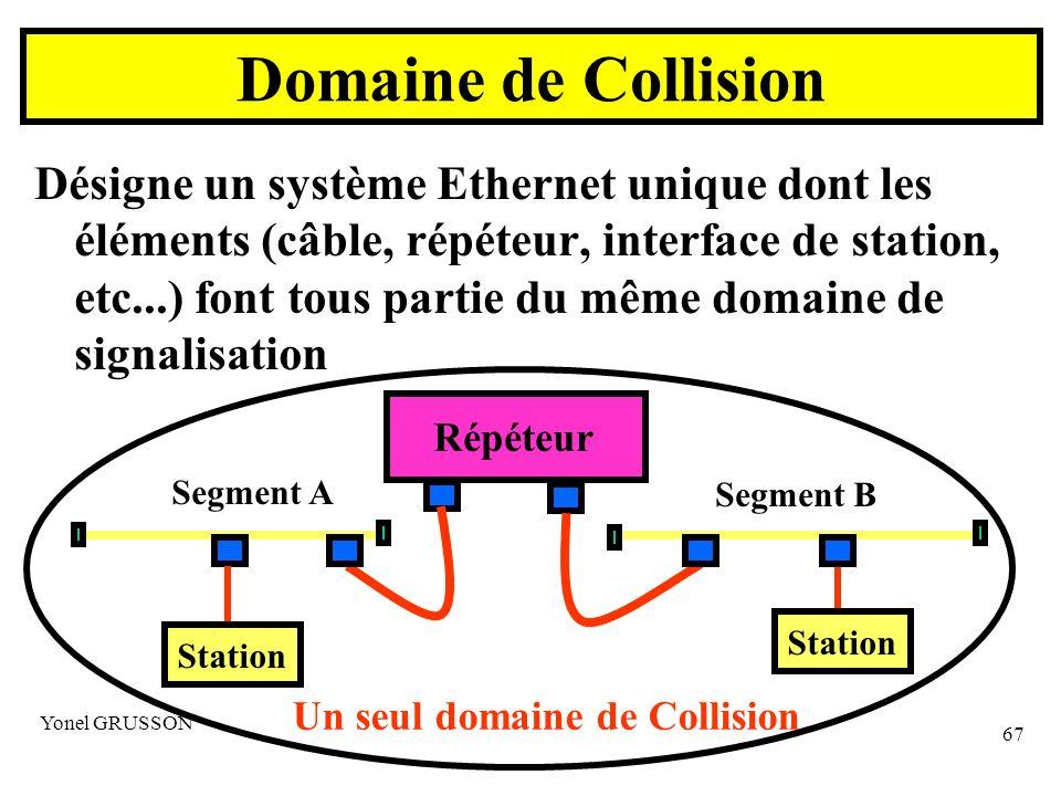 Yonel GRUSSON 67 Désigne un système Ethernet unique dont les éléments (câble, répéteur, interface de station, etc...) font tous partie du même domaine de signalisation Domaine de Collision Répéteur Station Segment A Segment B Un seul domaine de Collision