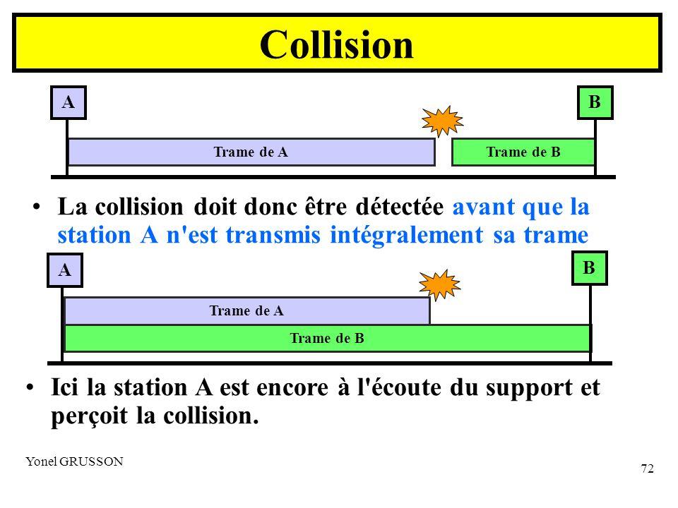 Yonel GRUSSON 72 Collision La collision doit donc être détectée avant que la station A n est transmis intégralement sa trame AB Trame de ATrame de B A B Trame de A Trame de B Ici la station A est encore à l écoute du support et perçoit la collision.