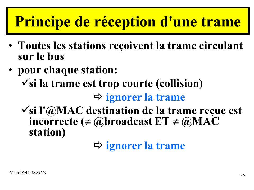 Yonel GRUSSON 75 Principe de réception d une trame Toutes les stations reçoivent la trame circulant sur le bus pour chaque station: si la trame est trop courte (collision) ignorer la trame si l @MAC destination de la trame reçue est incorrecte ( @broadcast ET @MAC station) ignorer la trame