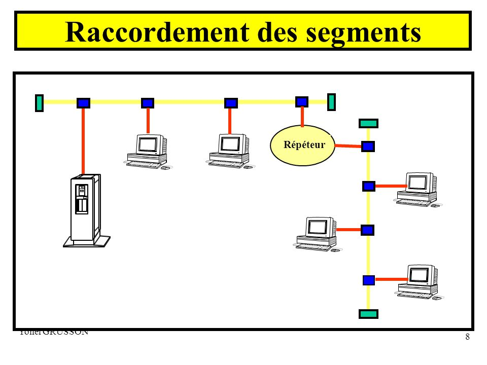 Yonel GRUSSON 9 Raccordement des segments Transceiver (MAU) Connecteur 15 broches Répéteur Segment de câble Coaxial épais Carte d interface Ethernet Câble de transceiver (AUI)