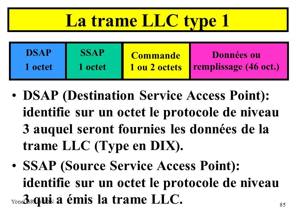 Yonel GRUSSON 85 La trame LLC type 1 DSAP (Destination Service Access Point): identifie sur un octet le protocole de niveau 3 auquel seront fournies les données de la trame LLC (Type en DIX).