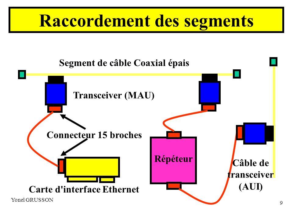 Yonel GRUSSON 10 Couche Physique –Ligne de communication = le BUS câble coaxial (câble jaune) bouchons de terminaison – ferme le coaxial sur son impédance caractéristique – évite les réflexions d onde Éléments du réseau