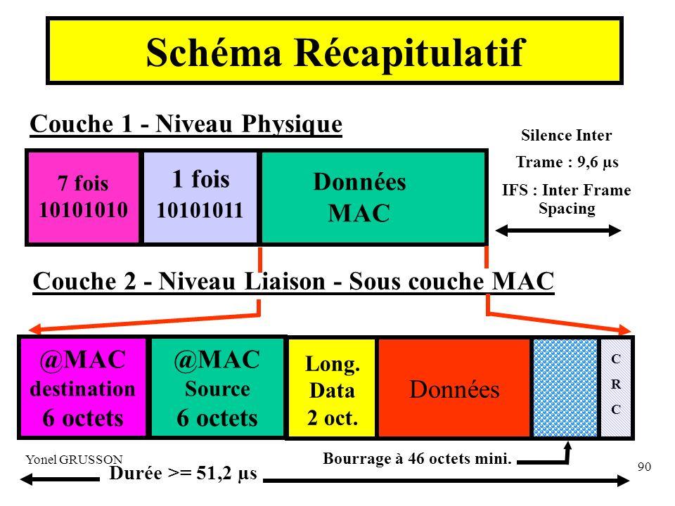 Yonel GRUSSON 90 Schéma Récapitulatif Couche 1 - Niveau Physique 7 fois 10101010 1 fois 10101011 Données MAC Silence Inter Trame : 9,6 µs IFS : Inter Frame Spacing @MAC destination 6 octets @MAC Source 6 octets Long.