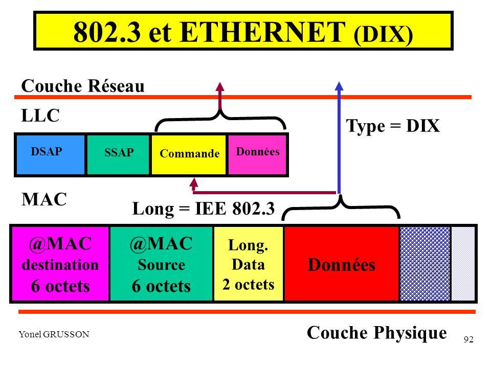 Yonel GRUSSON 92 802.3 et ETHERNET (DIX) Couche Physique Couche Réseau LLC DSAP Commande Données SSAP MAC Long = IEE 802.3 Type = DIX Données Long.
