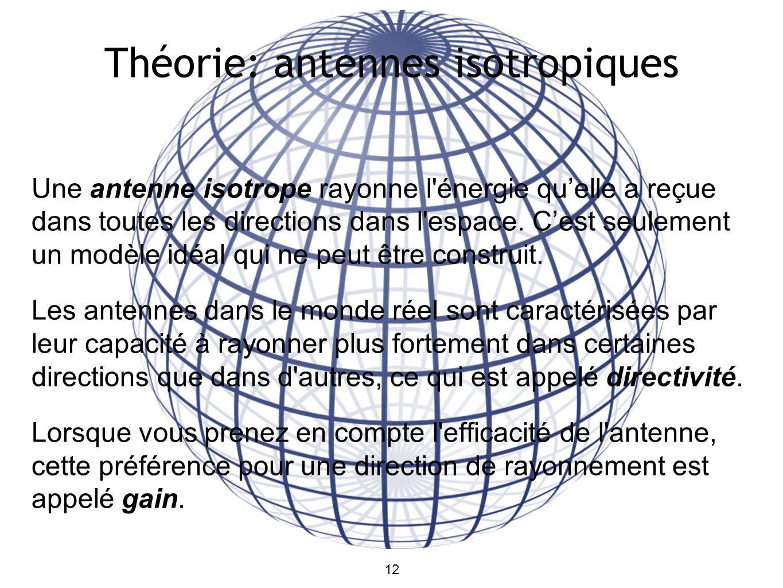 12 Théorie: antennes isotropiques Une antenne isotrope rayonne l énergie quelle a reçue dans toutes les directions dans l espace.