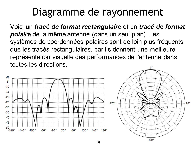 18 Diagramme de rayonnement Voici un tracé de format rectangulaire et un tracé de format polaire de la même antenne (dans un seul plan).