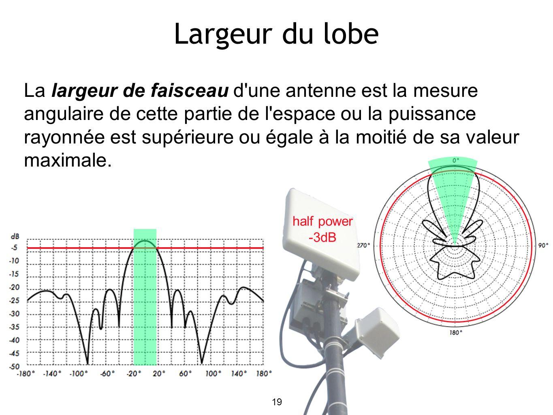 19 Largeur du lobe La largeur de faisceau d une antenne est la mesure angulaire de cette partie de l espace ou la puissance rayonnée est supérieure ou égale à la moitié de sa valeur maximale.