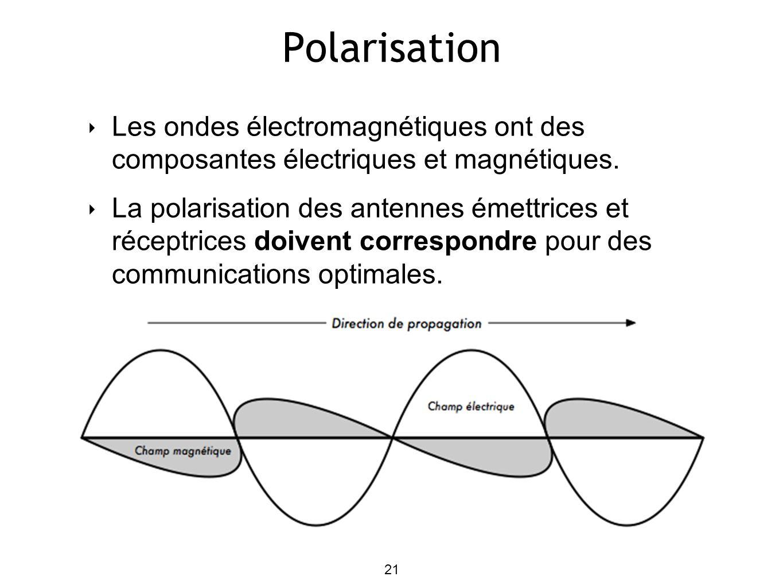 21 Polarisation Les ondes électromagnétiques ont des composantes électriques et magnétiques.