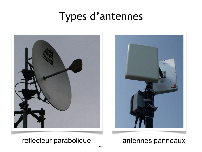 31 Types dantennes reflecteur parabolique antennes panneaux