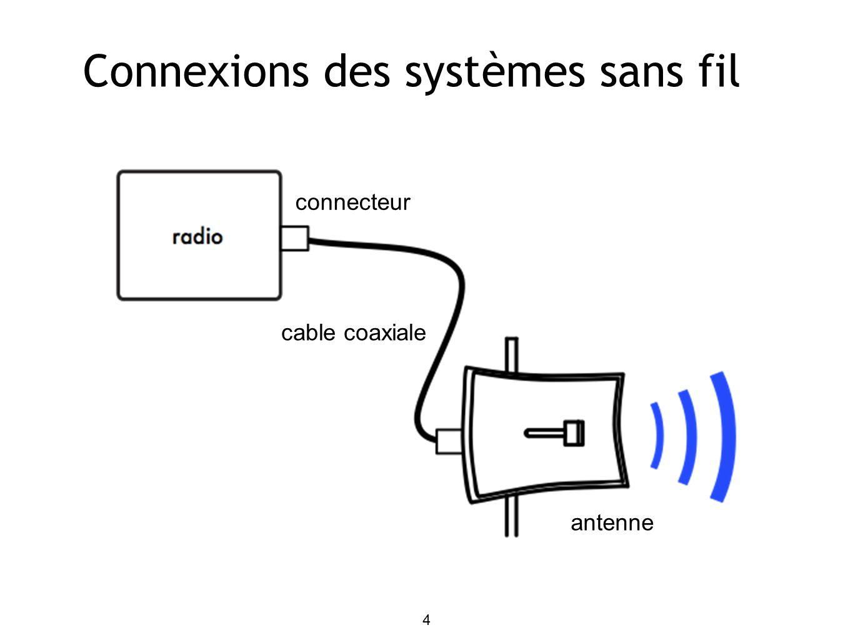 4 Connexions des systèmes sans fil connecteur cable coaxiale antenne