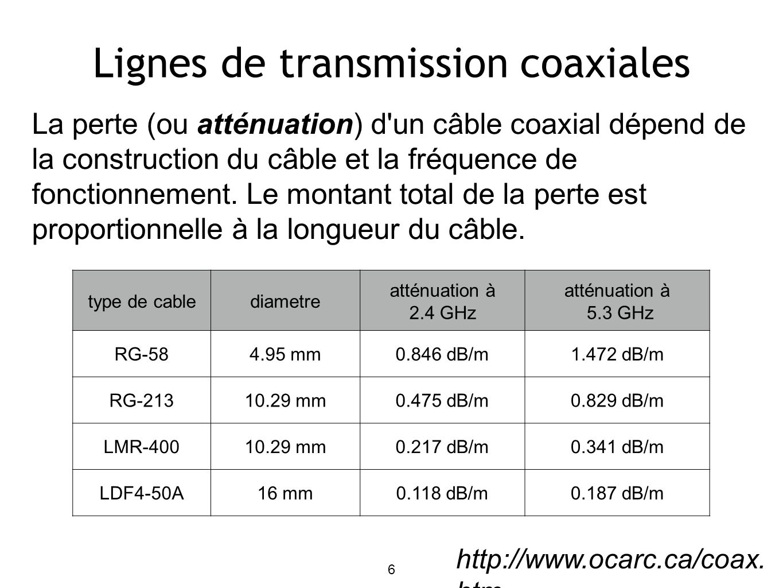 17 Diagramme de Rayonnement Le diagramme de rayonnement d une antenne est une représentation graphique de la répartition de la puissance rayonnée par, ou reçue par l antenne.