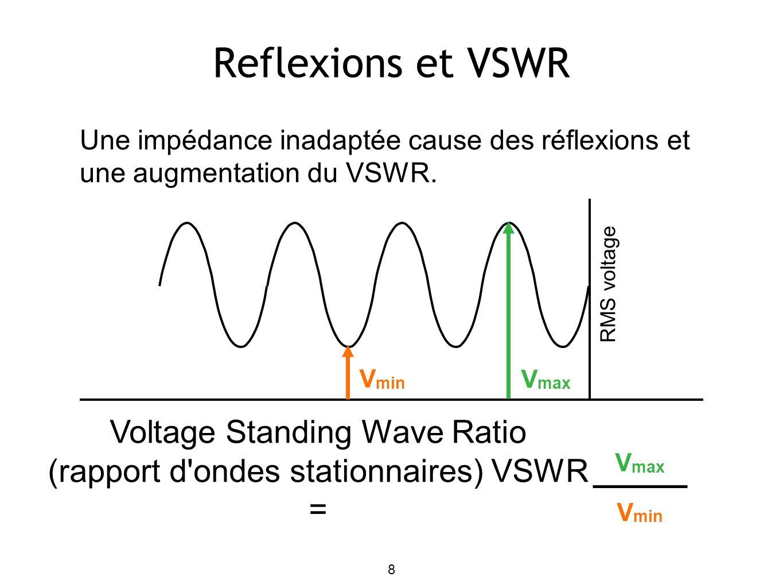 8 Reflexions et VSWR RMS voltage V min V max Voltage Standing Wave Ratio (rapport d ondes stationnaires) VSWR = V max V min Une impédance inadaptée cause des réflexions et une augmentation du VSWR.