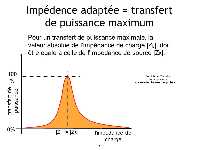 9 Impédence adaptée = transfert de puissance maximum Pour un transfert de puissance maximale, la valeur absolue de l impédance de charge |Z L | doit être égale a celle de l impédance de source |Z S |.