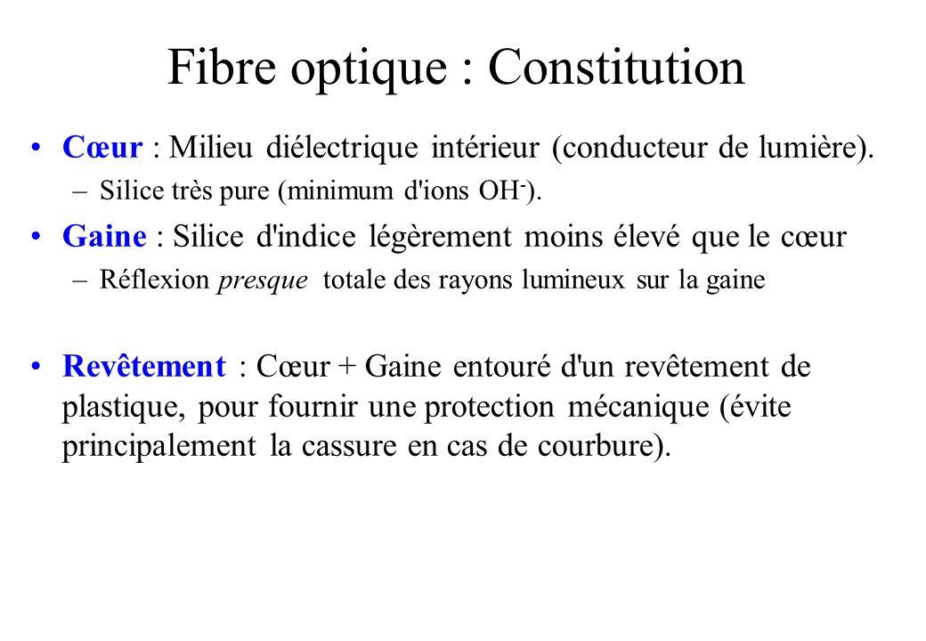 Fibre optique : Constitution Cœur : Milieu diélectrique intérieur (conducteur de lumière).