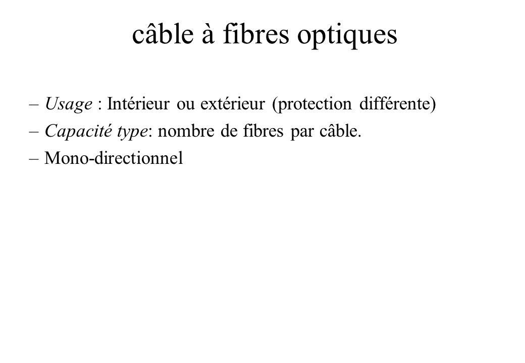 câble à fibres optiques –Usage : Intérieur ou extérieur (protection différente) –Capacité type: nombre de fibres par câble.
