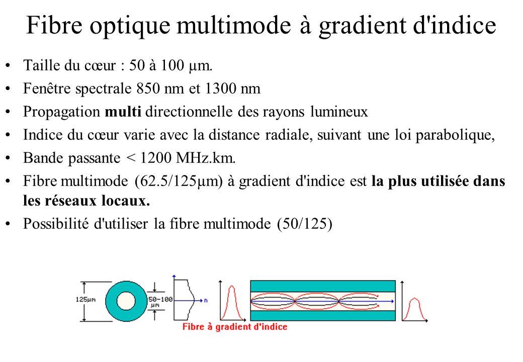 Fibre optique multimode à gradient d indice Taille du cœur : 50 à 100 µm.