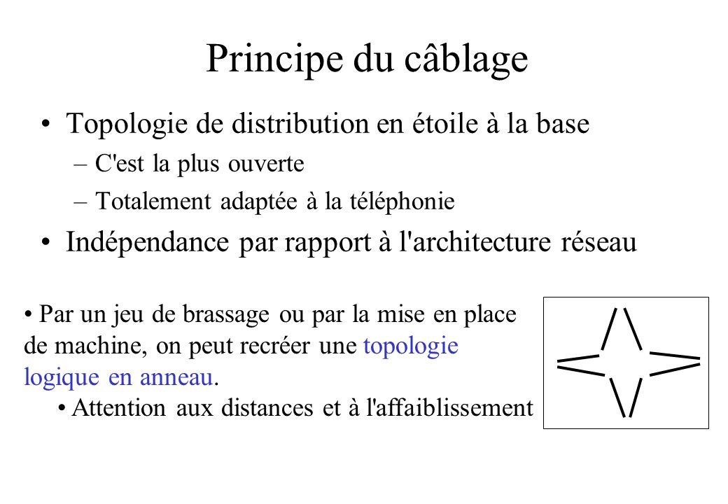 Principe du câblage Topologie de distribution en étoile à la base –C est la plus ouverte –Totalement adaptée à la téléphonie Indépendance par rapport à l architecture réseau Par un jeu de brassage ou par la mise en place de machine, on peut recréer une topologie logique en anneau.