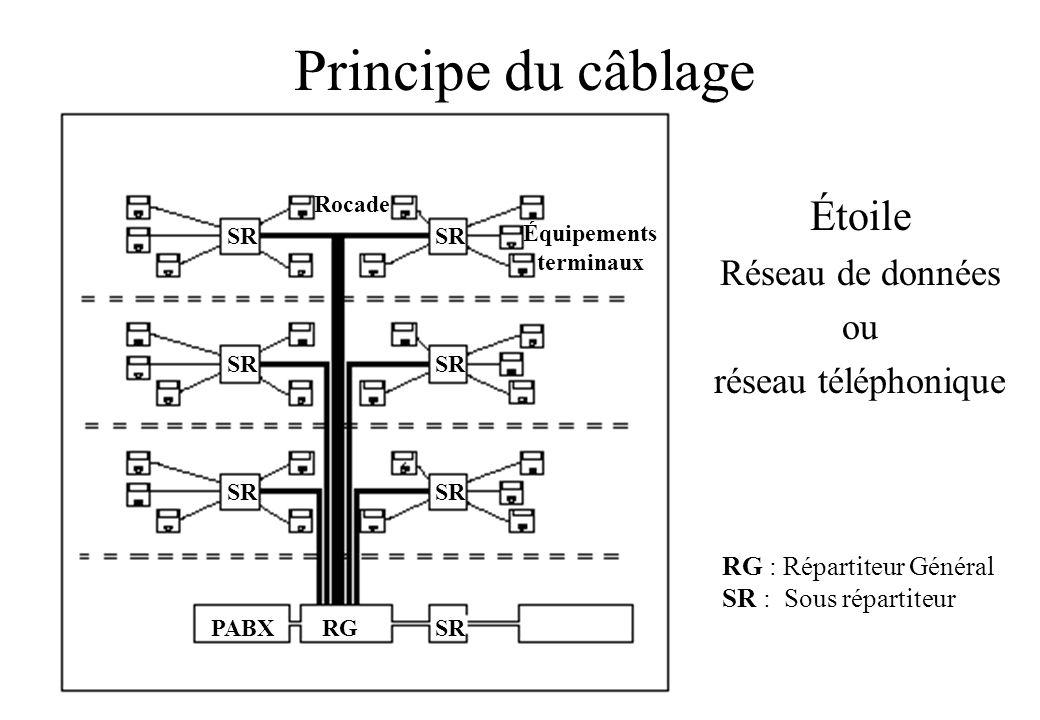 Principe du câblage Étoile Réseau de données ou réseau téléphonique SR RGSRPABX Équipements terminaux RG : Répartiteur Général SR : Sous répartiteur Rocade